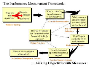 The Performance Management Framework